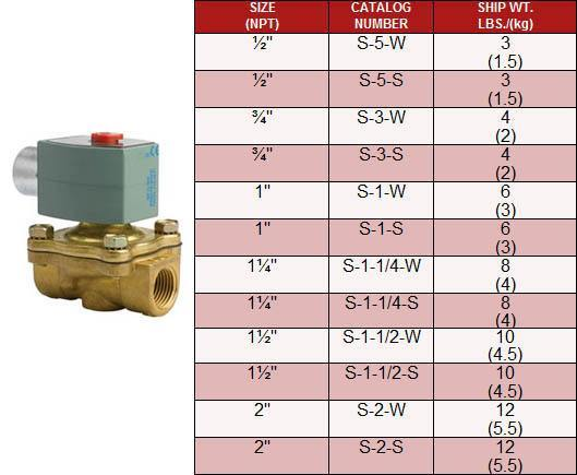 Brass Solenoid Valves (for regulating temperature with steam or hot water): S Series